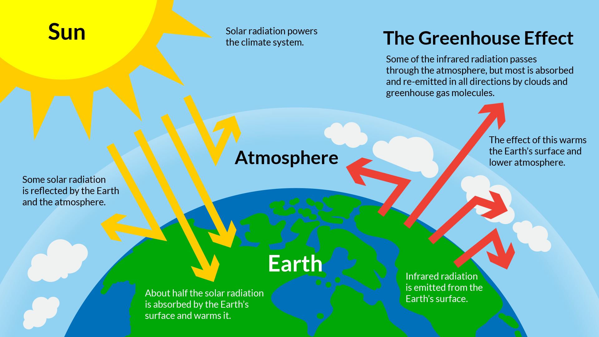 Greenhouse Effect Diagram showing solar radition entering the earth's atmosphere and becoming trapped by gases.