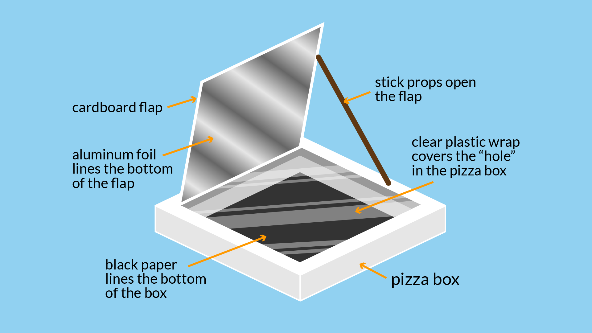Science  Solar Oven S U0026 39 Mores Experiment