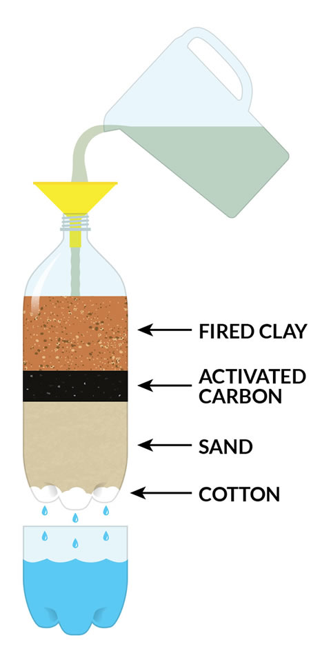 Schematic showing the layers within the soda bottle. From top-to-bottom are the fired clay, activated carbon, sand, and cotton layers.